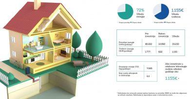 ЕБРД представља калкулатор уштеде енергије и новца у Србији поводом Светског дана енергетске ефикасности