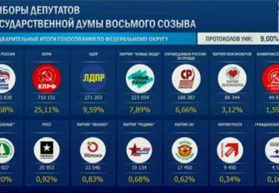 Завршени избори за Думу, Јединствена Русија у убедљивој предности